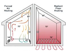 A Quick Guide to Radiant Floor Heating - so wonderful in a remodeled bathroom.