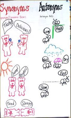 synonyms and antonyms anchor chart, synonym cinnamon bears, and antonym ants Vocabulary Instruction, Teaching Vocabulary, Teaching Language Arts, Teaching Reading, Speech And Language, Teaching Ideas, Vocabulary Ideas, Teaching Grammar, English Vocabulary