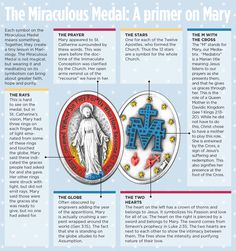 An infographic explaining the symbolism of the Miraculous Medal