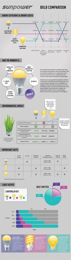 LED lighting vs. incandescent bulb comparison