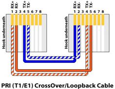 cat5e wiring diagram on how to make a cat5e network cable t1 crossover cable