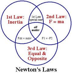 Newton's Laws - NEW Classroom Physics Science Poster | Physical ...