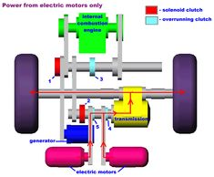2.972 How Hybrid Electric Vehicles Work