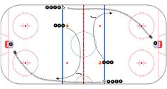 Ice Hockey Drills and Coaching Tips from The Coaches Site Hockey Gifts, Hockey Mom, Ice Hockey, Hockey Stuff, Hockey Drills, Hockey Players, Hockey Training, Pittsburgh Penguins Hockey, Sidney Crosby