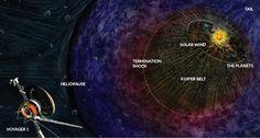 Die Sonden hingegen fliegen weiter, Voyager 1 mittlerweile außerhalb unseres Sonnensystems, und funken immer noch munter Daten zur Erde: Die Heliopause ist die Grenze an welcher der Sonnenwind durc…