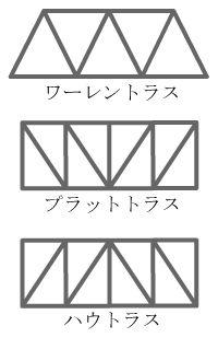 トラス (Truss) は、三角形を基本単位としてその集合体で構成する構造形式。結構ともいう。  【>】 Truss - トラス - Wikipedia