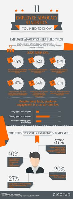 This #infographic shows #employeengagement remains at at an all time low - only 13% say they're engaged at work