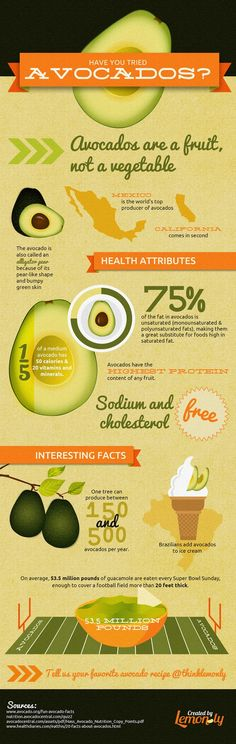 Interesting Facts About Avocados (Infographic)