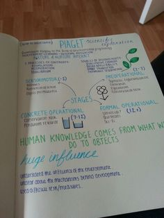 A page of notes about Piaget's theory of development. I'm hoping the different colours and styles will help me remember and link the information.                                                                                                                                                                                 More