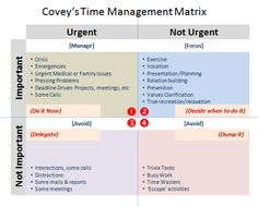 Covey's Time Management Matrix Leadership Development, Self Development, Effective Time Management, 7 Habits, Getting Things Done, Priorities, A Team, Psychology, How To Become