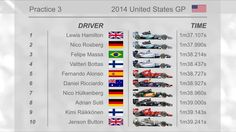 Hamilton dominated all free practices ahead of the 2014 United States GP. His teammate Rosberg has been second in all sessions but unable to match Hamilton's pace. With only 18 cars some format modifications were implemented for the qualifying session on Saturday. #Hamilton #Rosberg #MercedesAMGPetronas #USGP #F1  www.F1Milestone.com