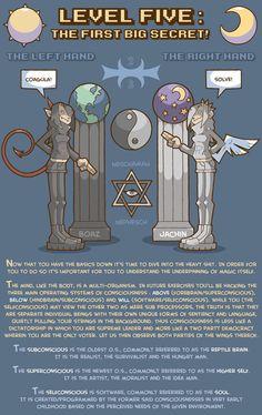 psychonaut-field-manual-bluefluke-chaos-magick-8.jpg (884×1402)