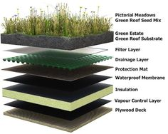 16 Cool Images of Green Roof Design Details. Green Roof Detail Drawing Green Roof Construction Green Roof Construction Details Green Roof Layers Detail Green Roof Section Detail Earthship, Green Architecture, Sustainable Architecture, Landscape Architecture, Pavilion Architecture, Classical Architecture, Residential Architecture, Contemporary Architecture, Architecture Design