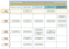 The Free Lite template from BrightWork gives you a starter amount of project management for managing a project in a fully contained site.