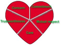 good relationships   Dr. Honey: Maintaining a Healthy Relationship