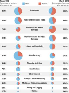 Breakdown of Percentage of Workers Who Are Women By Industry