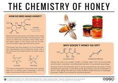The Chemistry of Honey #chemistry