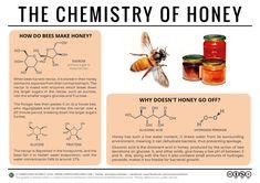 The Chemistry of Honey #chemistry