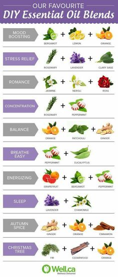 DIY Essential Oil Blends ~ Sage Goddess ~