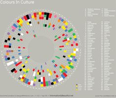 Link to nine infographics about color--how we use it, identify it to different emotions, how it is interpreted, different representations by culture/country