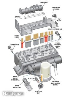 Water Softener Installation: How and When to Rebuild: About half of all water softener installations use this type of control head.