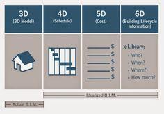 4d 5d 6d BIM - Google Search