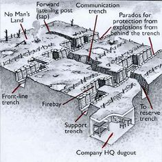 Great blog about WWI and trench warfare