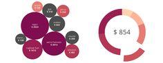 Toshl Finance – Gestor de Finanças Pessoais e Monitor de Gastos