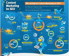 Content-Marketing im SEO
