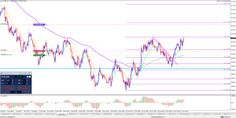 AUDUSD 4 Hour Bullish Pinbar & GBPUSD Reversal Bounce 4 Hours, Things That Bounce, Chart, Live