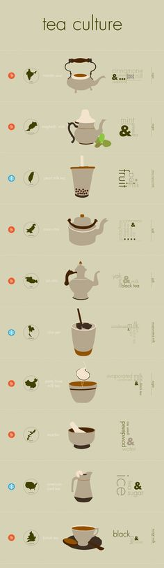 Tea by country. Brush up on your tea knowledge with this infographic on the many different types of tea from around the world.