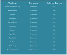 Are you cutting calories? How many calories are in a pound of fat? Learn how many calories you should cut to allow yourself to attain your goal weight! Fitness Diet, Yoga Fitness, Fitness Motivation, Health Fitness, Calories Burned Chart, Burn Calories, Get Healthy, Healthy Tips, Health And Beauty Tips