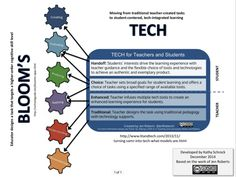 Kathy Schrock's updated version of the Bloom's Taxonomy with the modern technology tools in mind. Technology Tools, Technology Integration, Educational Technology, Educational Planning, Instructional Technology, Professor, The Learning Experience, 21st Century Learning, Blooms Taxonomy
