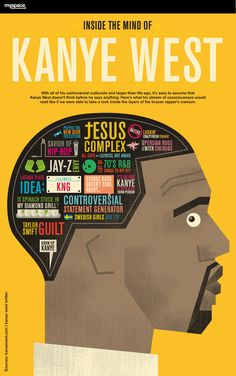 """Just when we think the world couldn't possibly need another bit of Kanye """"Overexposure"""" West, the fine folks at Column Five manage to prove us wrong with one of their signature infographic gems: A typographic phrenology of Kanye's mind.  Read more: http://www.brainpickings.org/index.php/2011/02/22/typographic-phrenology-of-kanye-west/#ixzz1EkroDlHv"""