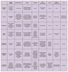 A Review of 21 iPad Applications for Augmentative and Alternative Communication Purposes