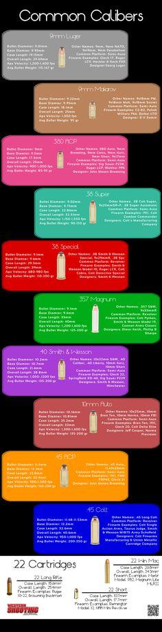Common Handgun Calibers Info-graphic