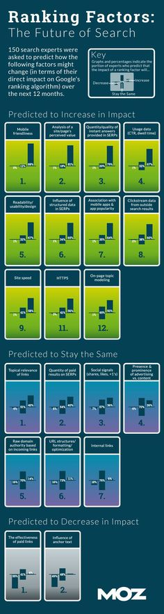 Ranking Factors: The Future Of Search [Infographic]