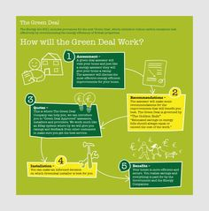The Greendeal Company - Infographic