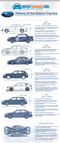 History of the Subaru Impreza.jpg 980×2,324 pixels