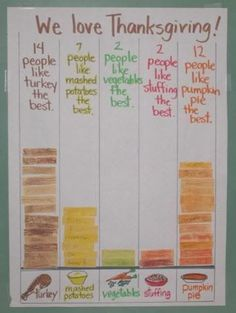 What a great way of fusing Thanksgiving with math! This is a great way to make a bar graph relevant and engaging for kids while also learning about the historical significance of Thanksgiving. What about doing this for every holiday? Thanksgiving Worksheets, Thanksgiving Preschool, Fall Preschool, Preschool Classroom, Kindergarten Math, Thanksgiving Food, Classroom Ideas, Elementary Math, Preschool Ideas