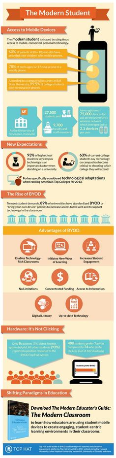 The 21st century student prefers #BYOD | Infographic: The Modern Student http://hub.am/1eu9UyG  pic.twitter.com/bTqJmnOXlk