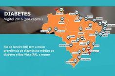 """<p><a href=""""../../../../minsterio-da-saude-divulga-dados-do-vigitel-2016/"""">Ministério da Saúde divulga os dados do Vigitel 2016 - Vigilância de Fatores de Risco e Proteção para Doenças Crônicas por Inquérito Telefônico. Entre os índices, o crescimento do diagnóstico de diabetes e da obesidade.</a></p>"""