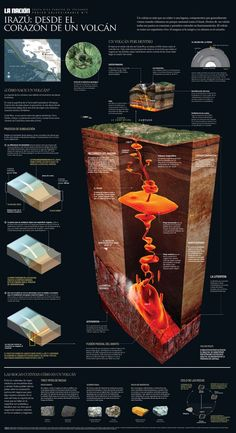 The heart of a volcano , an infographic by Manuel Canales for La Nacion.