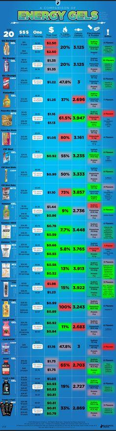 energy gels & etc comparison