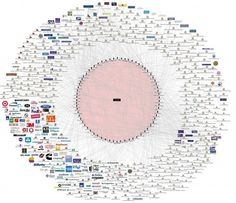 This Chart Shows The Bilderberg Groups Connection To Everything In The World .bunch of control freaks Henry Kissinger, Madeleine Albright, Chase Bank, Time Magazine, New World Order, Conspiracy Theories, Sigmund Freud, Illuminati, Learn To Read