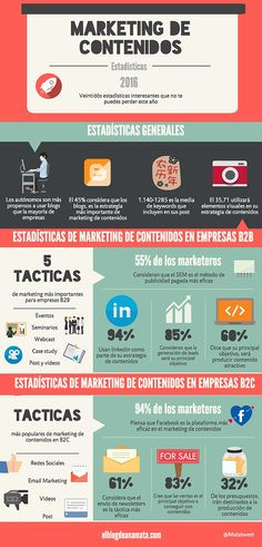 22 estadísticas de marketing de contenidos para 2016 #infografia Marketing Digital, Content Marketing, Online Marketing, Healthy Habits, Healthy Life, Sante Bio, Blogging, Anatomy And Physiology, Community Manager