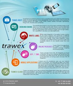 Trawex Cloud Suite - Comprehensive, Reliable and Affordable Travel Technology Solution