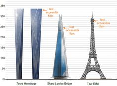 New tall buildings compete...Tours Hermitage, France's new twin towers,  The Shard, London's newest. The Shard, London Bridge, Tour Eiffel, Free Images, France, Photo And Video, Architecture, Places, Travel