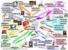 #Mapamental de las inteligencias múltiples. #Educacion