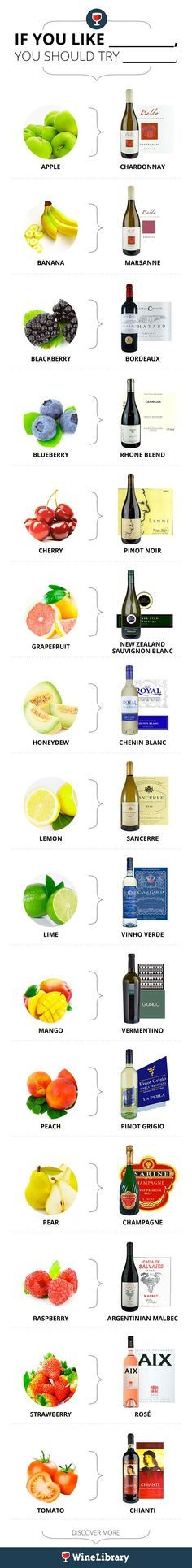 Not sure which kind of wine to pick up? Think about what your favorite fruit is, and this helpful guide will show you the way!